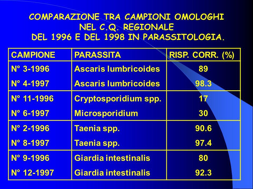 COMPARAZIONE TRA CAMPIONI OMOLOGHI NEL C.Q. REGIONALE