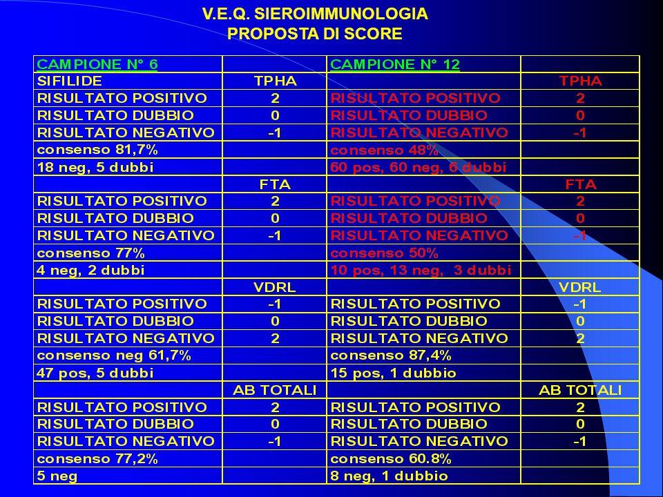 V.E.Q. SIEROIMMUNOLOGIA PROPOSTA DI SCORE
