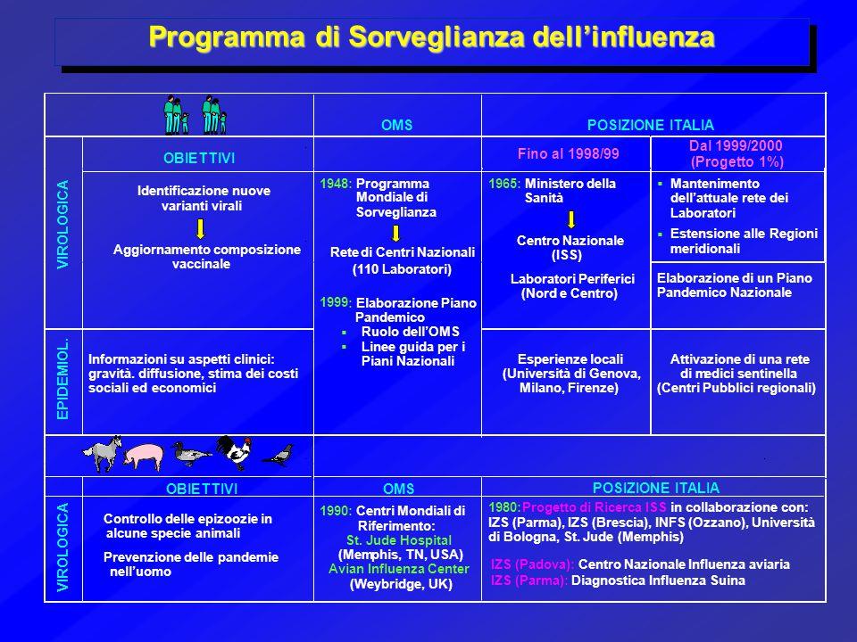 Programma di Sorveglianza dell'influenza