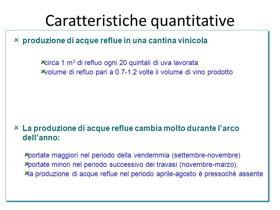 Caratteristiche quantitative