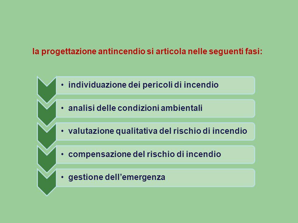 la progettazione antincendio si articola nelle seguenti fasi: