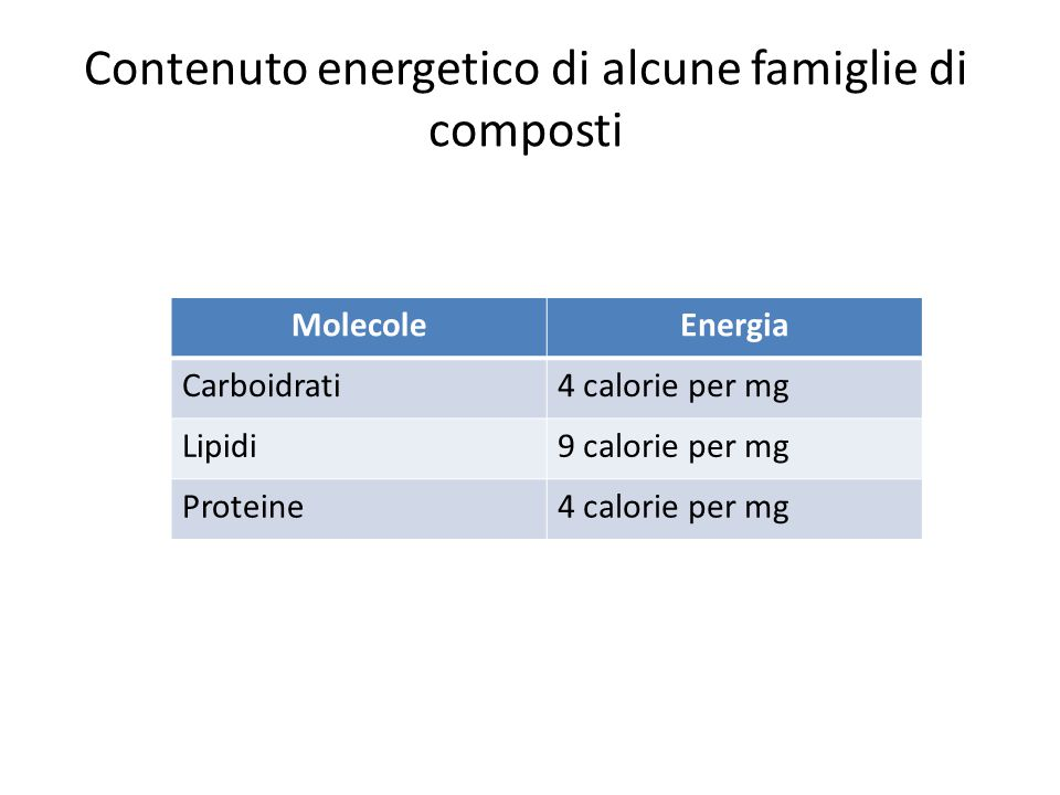 Contenuto energetico di alcune famiglie di composti