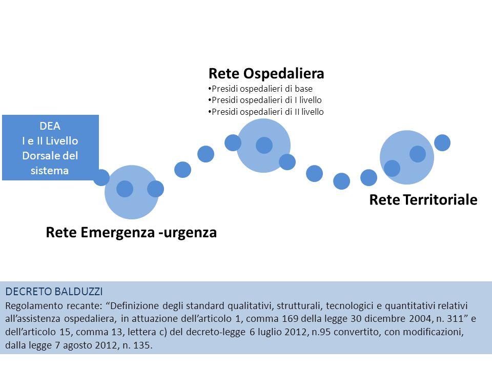 Rete Emergenza -urgenza