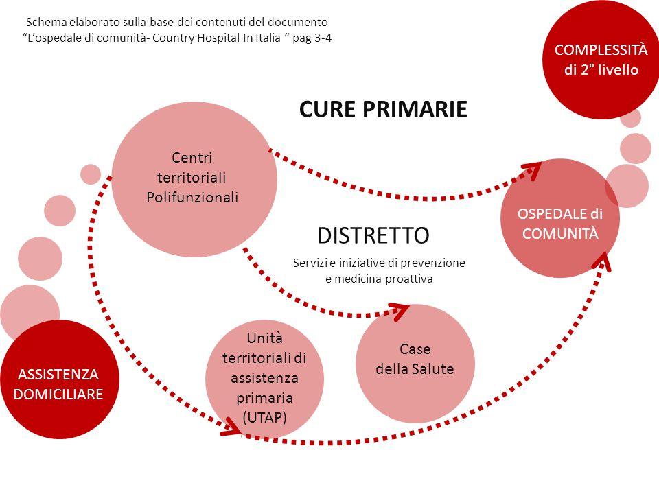 CURE PRIMARIE DISTRETTO COMPLESSITÀ di 2° livello Centri territoriali