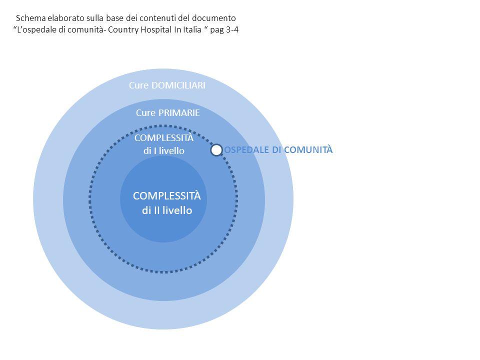 OSPEDALE di COMUNITÀ OSPEDALE di COMUNITÀ COMPLESSITÀ di II livello