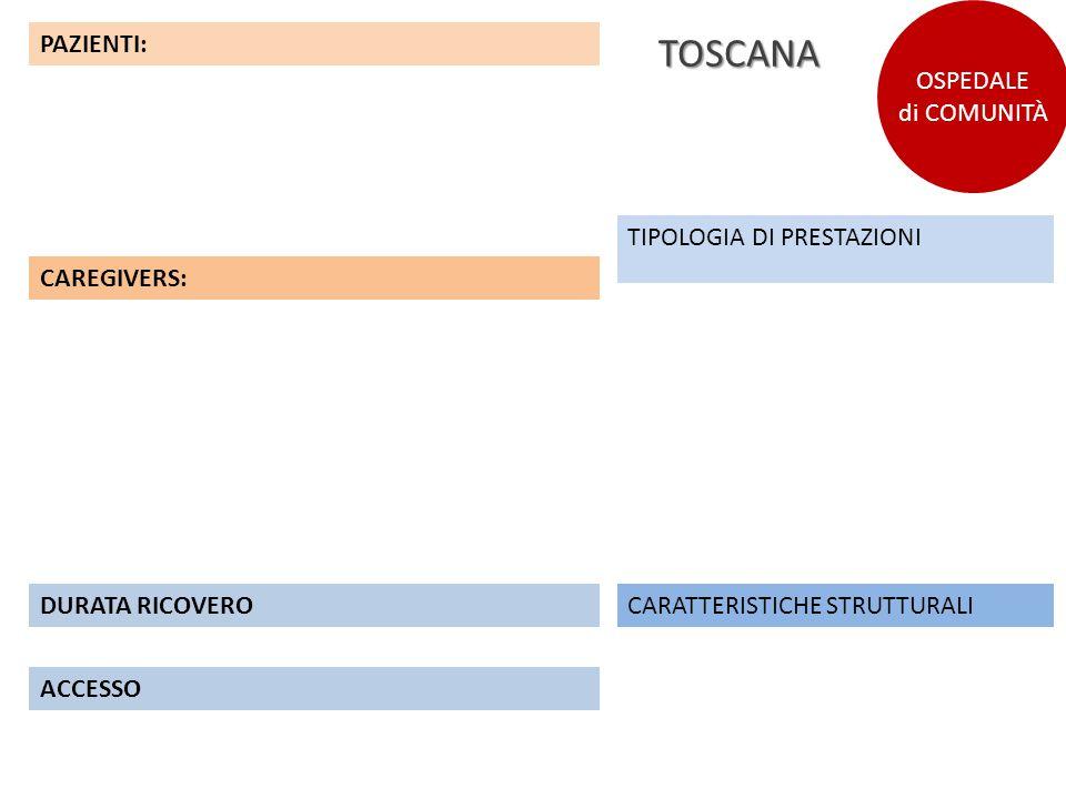 TOSCANA OSPEDALE di COMUNITÀ PAZIENTI: TIPOLOGIA DI PRESTAZIONI