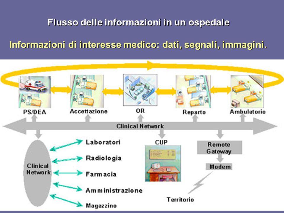 Flusso delle informazioni in un ospedale
