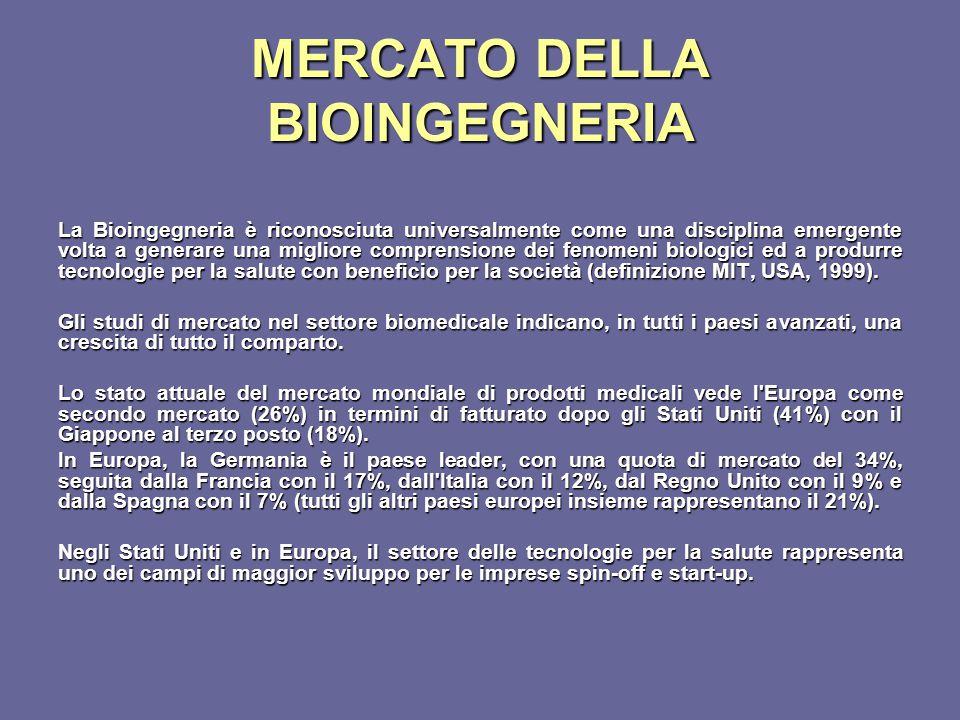 MERCATO DELLA BIOINGEGNERIA