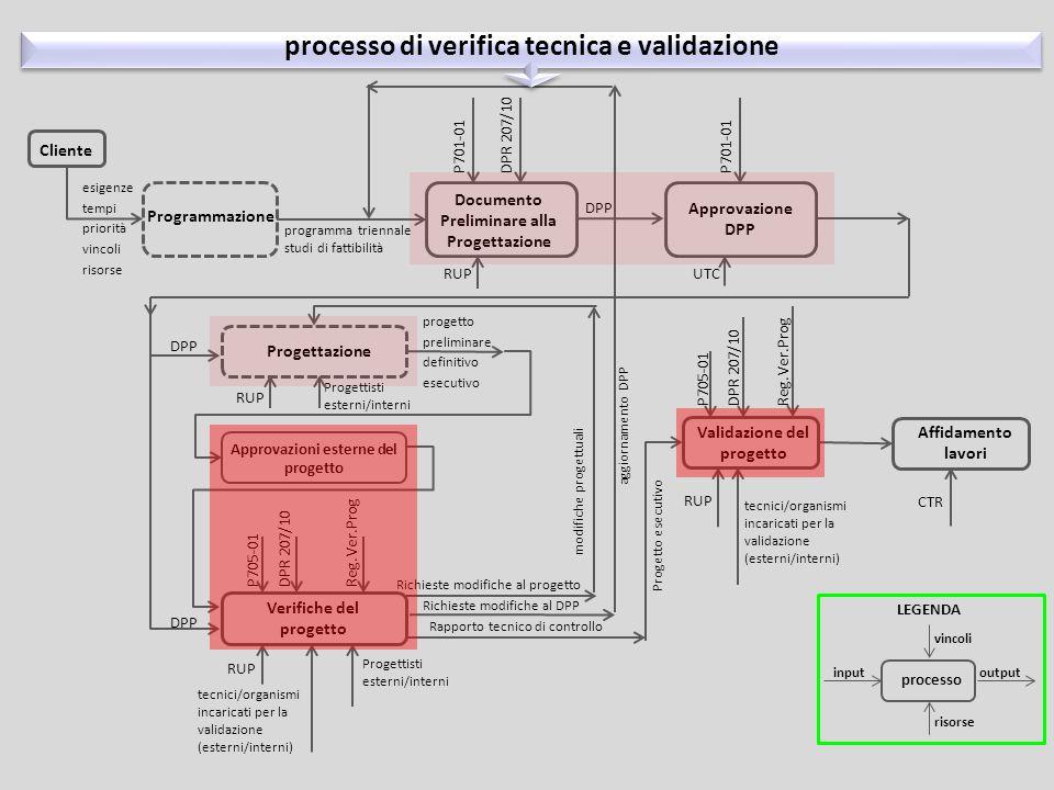 processo di verifica tecnica e validazione