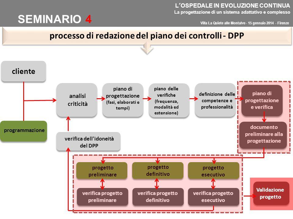 SEMINARIO 4 processo di redazione del piano dei controlli - DPP