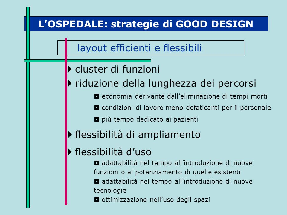 L'OSPEDALE: strategie di GOOD DESIGN