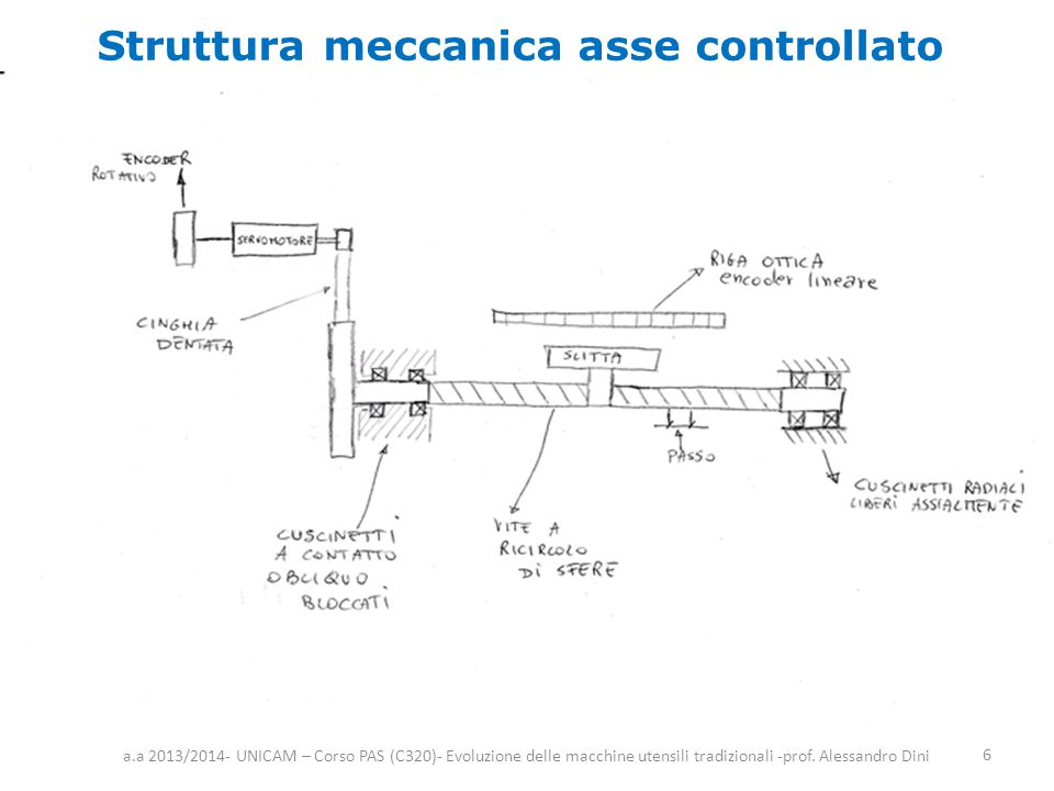Struttura meccanica asse controllato