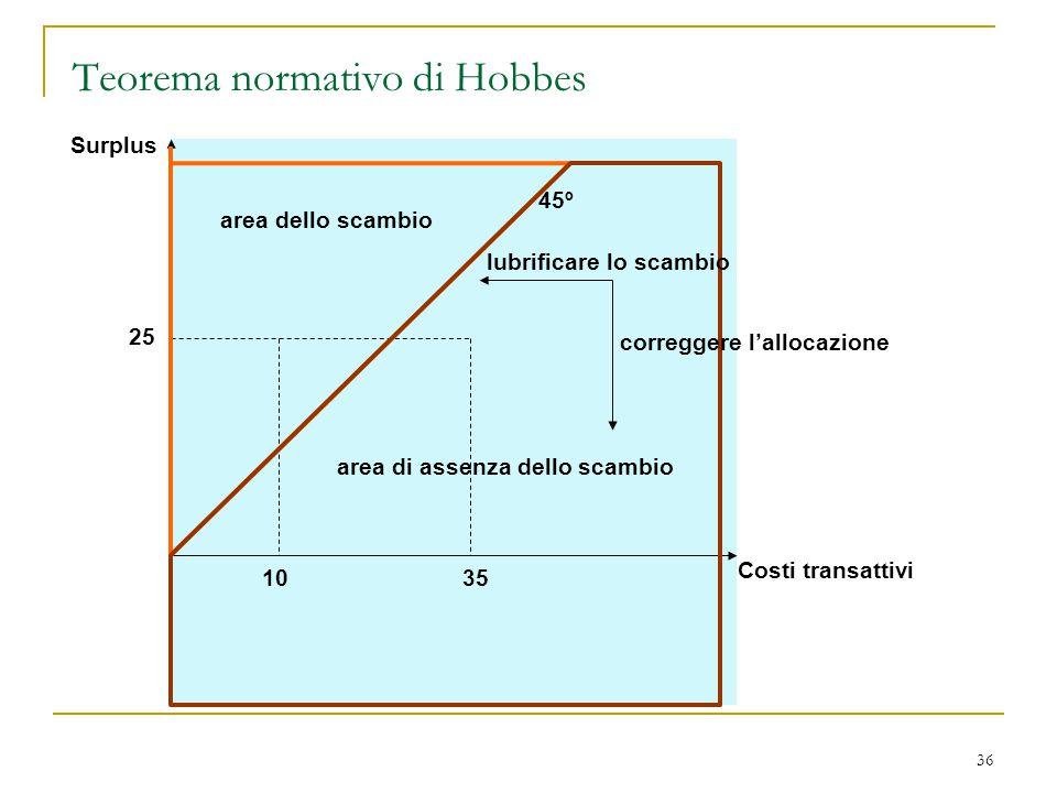 Teorema normativo di Hobbes