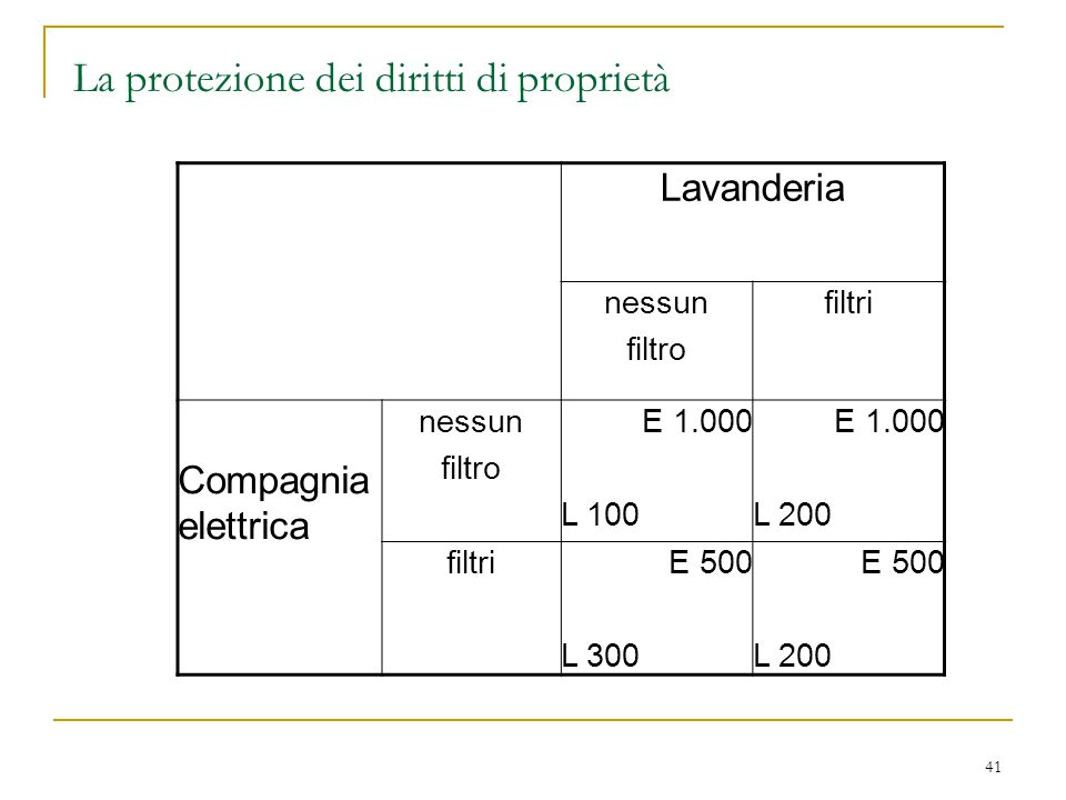 La protezione dei diritti di proprietà