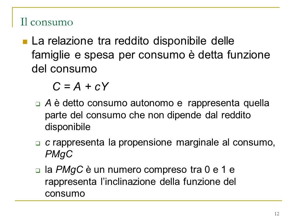 Il consumo La relazione tra reddito disponibile delle famiglie e spesa per consumo è detta funzione del consumo.