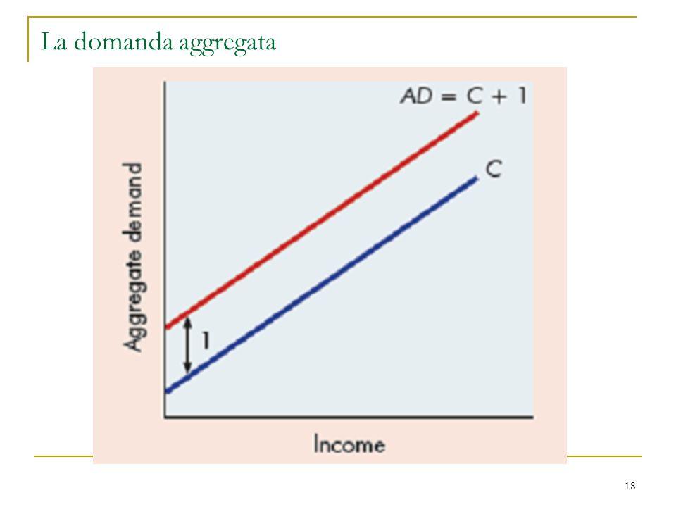 La domanda aggregata