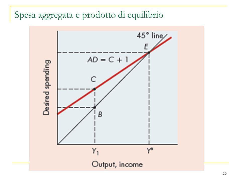 Spesa aggregata e prodotto di equilibrio