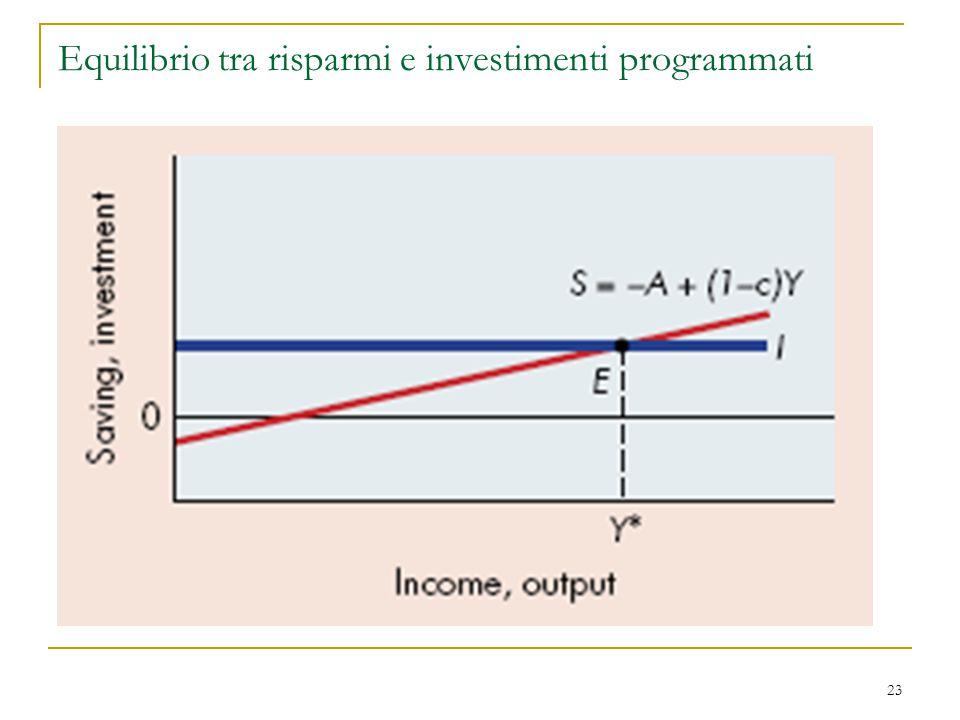 Equilibrio tra risparmi e investimenti programmati