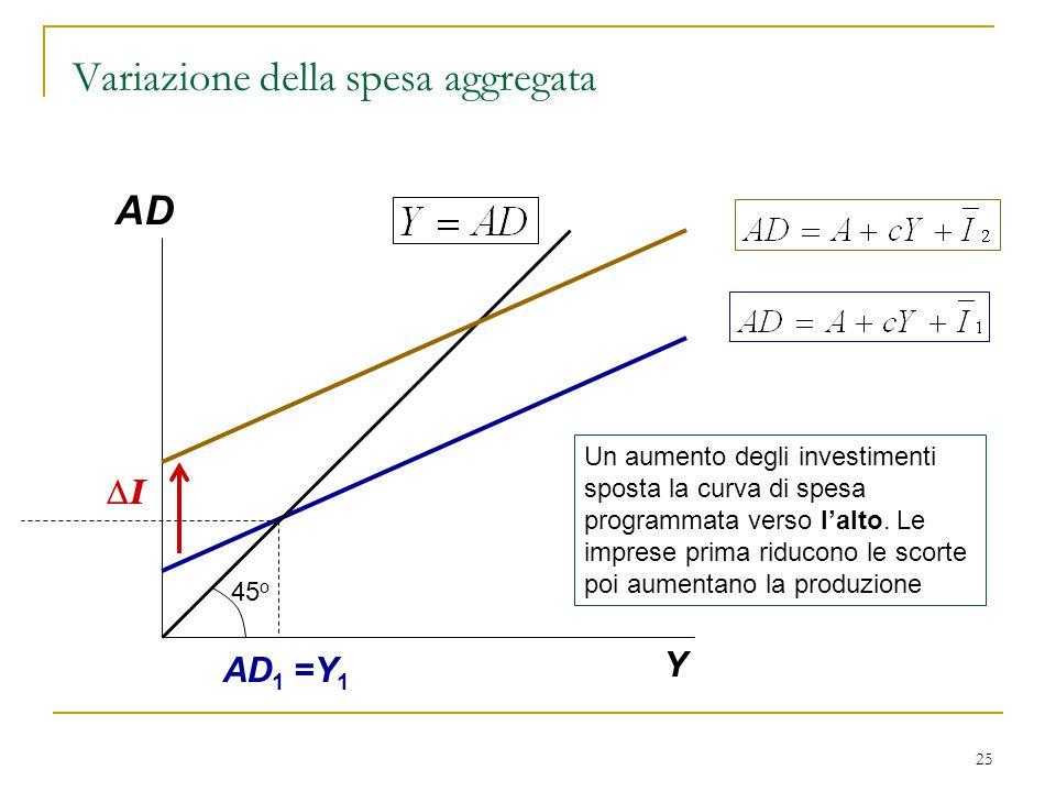 Variazione della spesa aggregata
