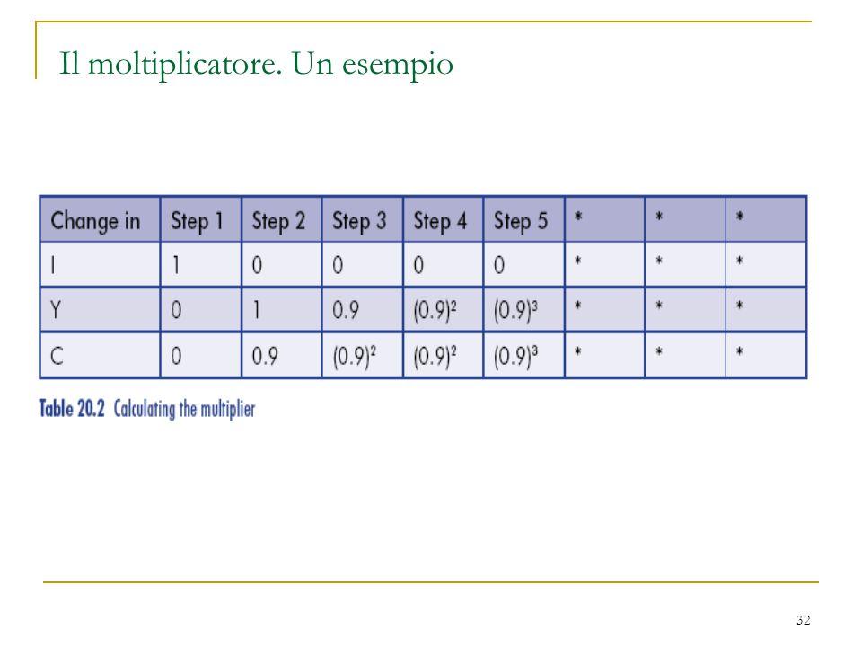 Il moltiplicatore. Un esempio
