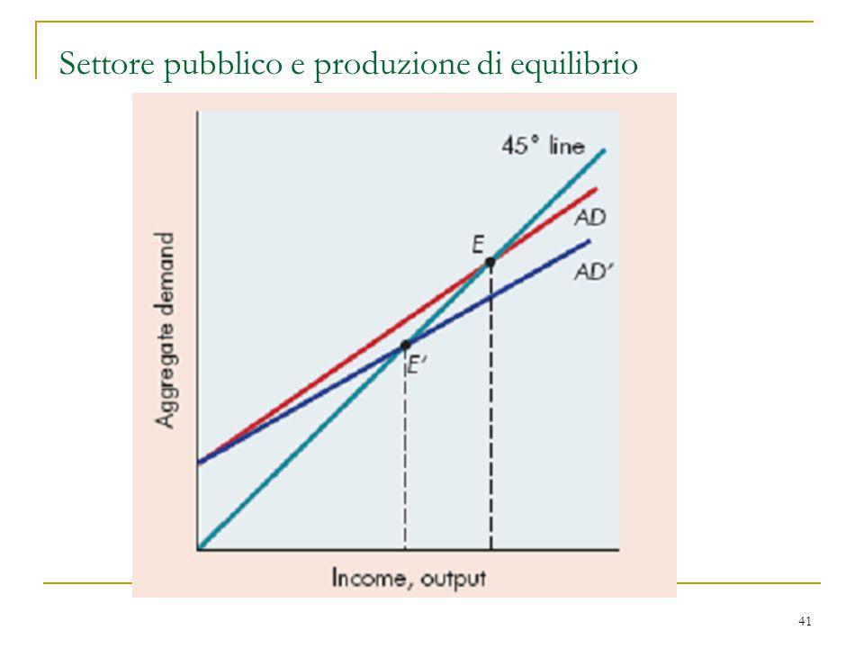 Settore pubblico e produzione di equilibrio