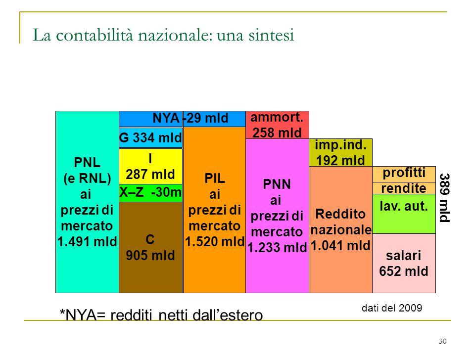 La contabilità nazionale: una sintesi