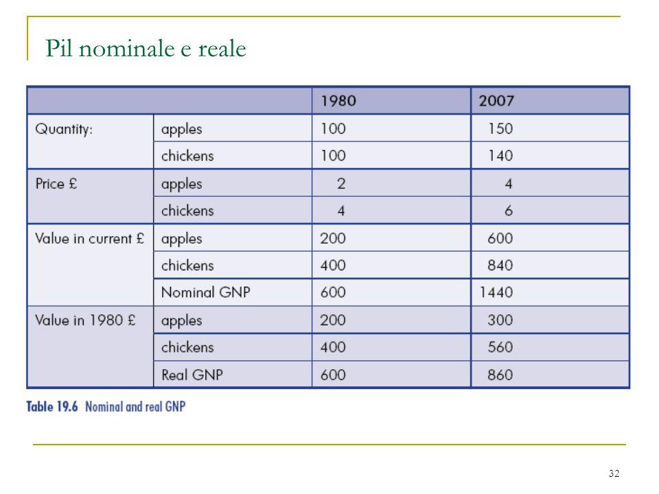 Pil nominale e reale