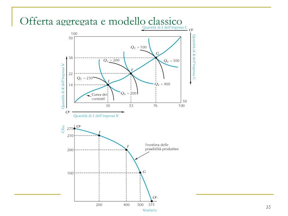 Offerta aggregata e modello classico