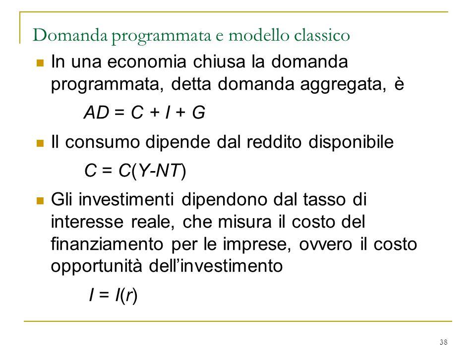 Domanda programmata e modello classico