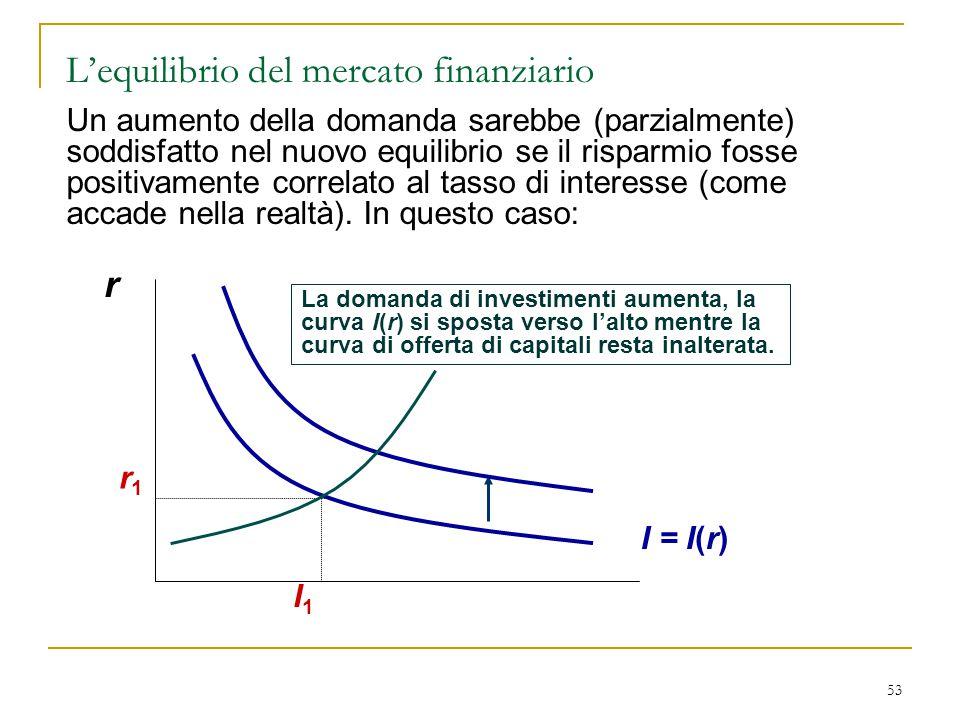 L'equilibrio del mercato finanziario