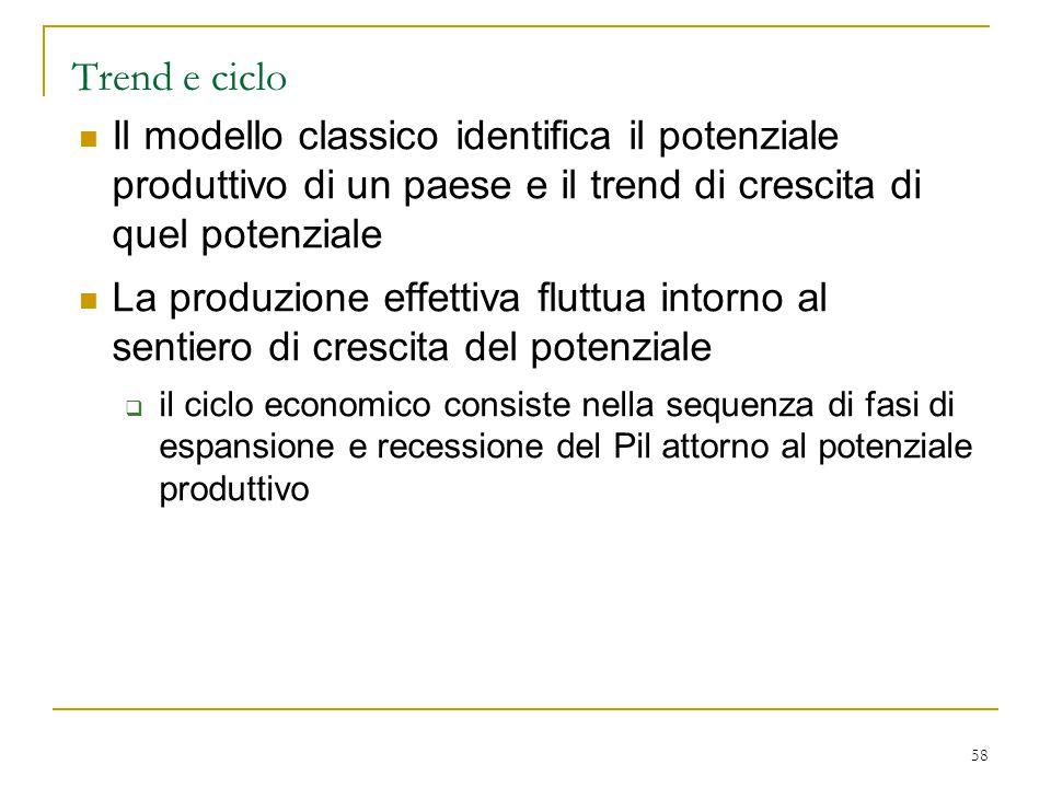 Trend e ciclo Il modello classico identifica il potenziale produttivo di un paese e il trend di crescita di quel potenziale.