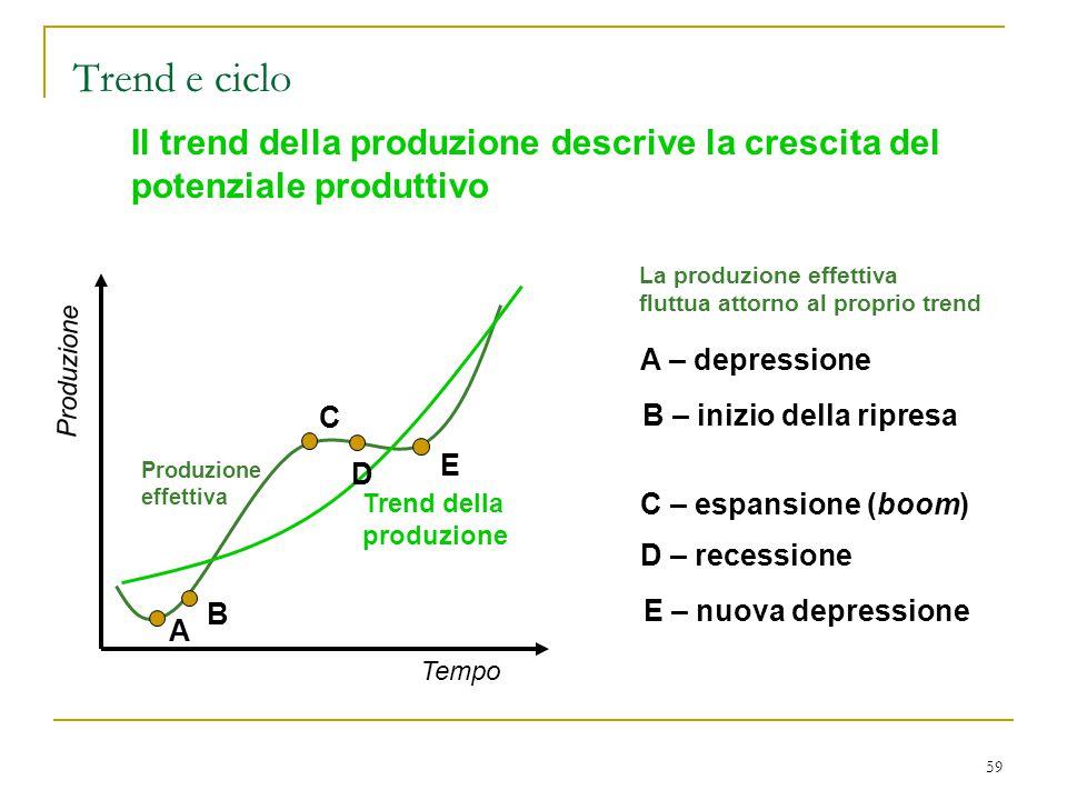Trend e ciclo Il trend della produzione descrive la crescita del potenziale produttivo. Trend della.