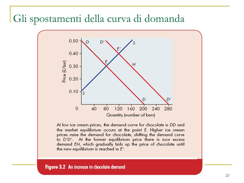 Gli spostamenti della curva di domanda