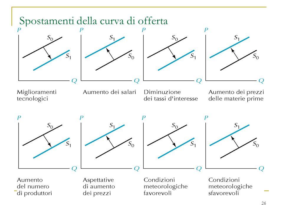Spostamenti della curva di offerta