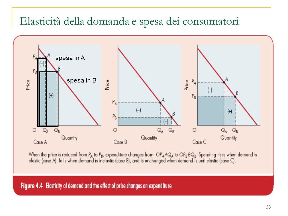 Elasticità della domanda e spesa dei consumatori