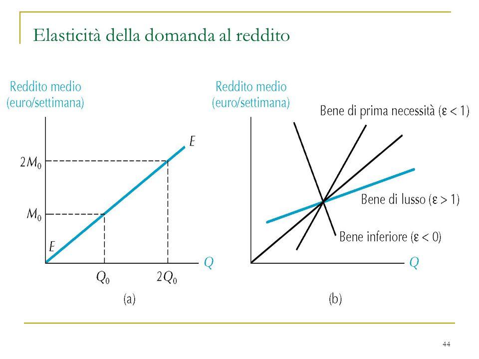 Elasticità della domanda al reddito