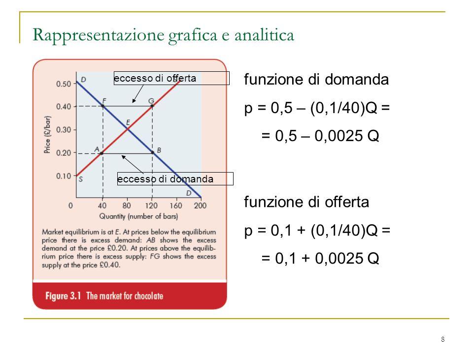 Rappresentazione grafica e analitica
