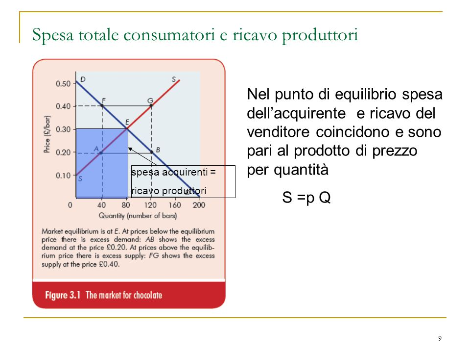 Spesa totale consumatori e ricavo produttori