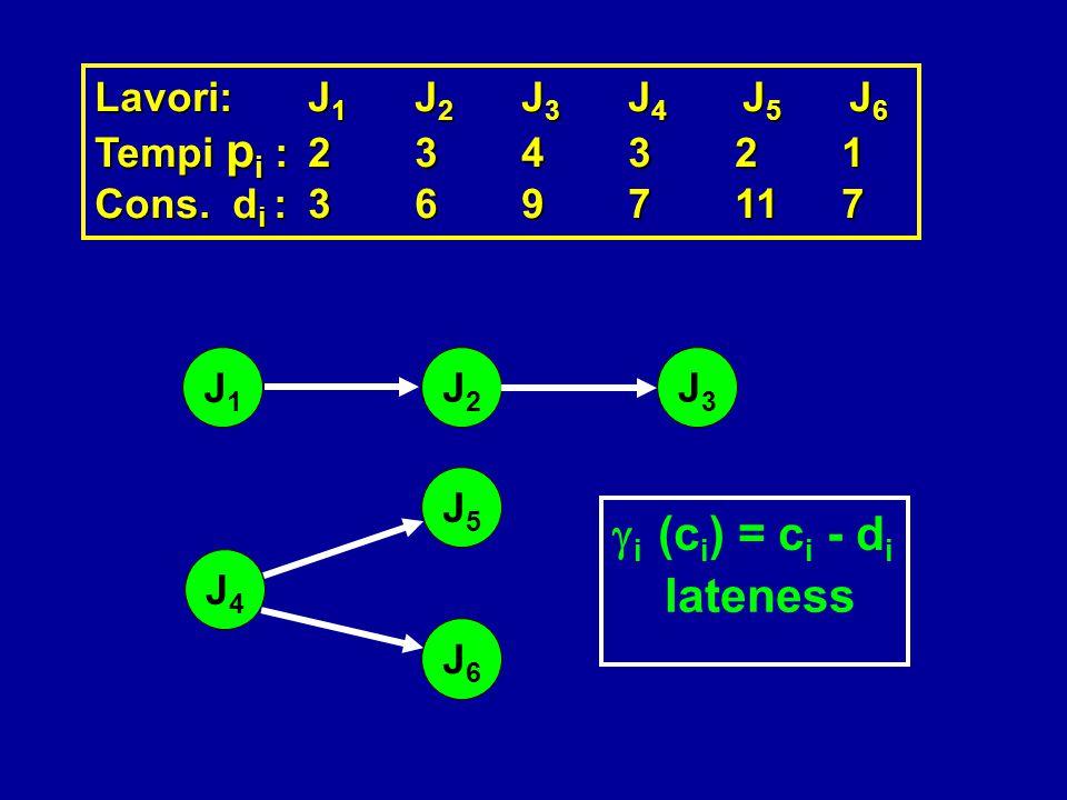 gi (ci) = ci - di lateness Lavori: J1 J2 J3 J4 J5 J6