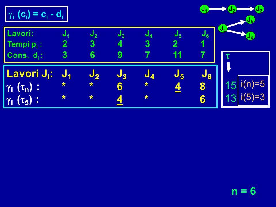 t 15 Lavori Ji: J1 J2 J3 J4 J5 J6 gi (tn) : * * 6 * 4 8 13