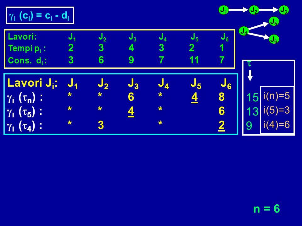 t Lavori Ji: J1 J2 J3 J4 J5 J6 15 gi (tn) : * * 6 * 4 8 13