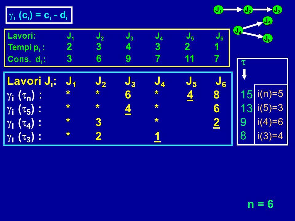 t 15 13 9 8 Lavori Ji: J1 J2 J3 J4 J5 J6 gi (tn) : * * 6 * 4 8