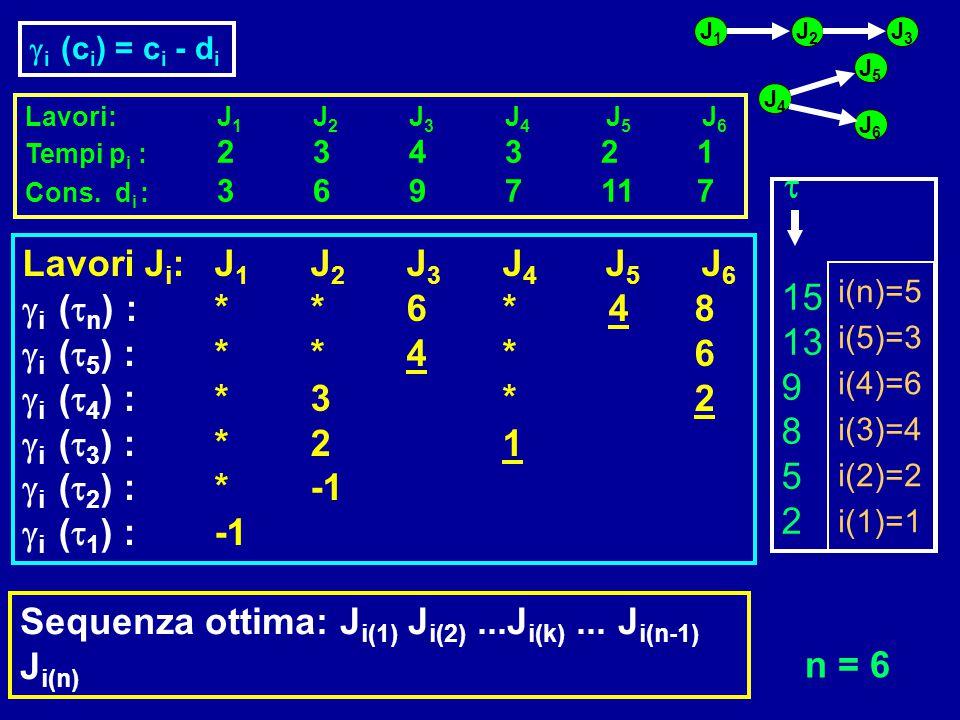 Sequenza ottima: Ji(1) Ji(2) ...Ji(k) ... Ji(n-1) Ji(n) n = 6