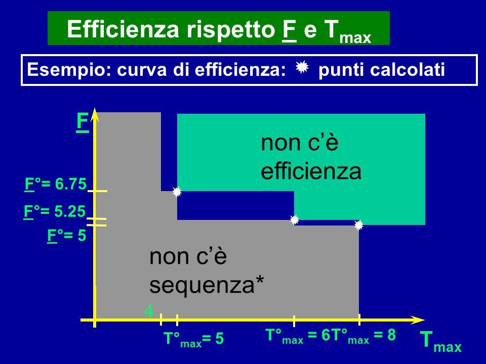 Efficienza rispetto F e Tmax