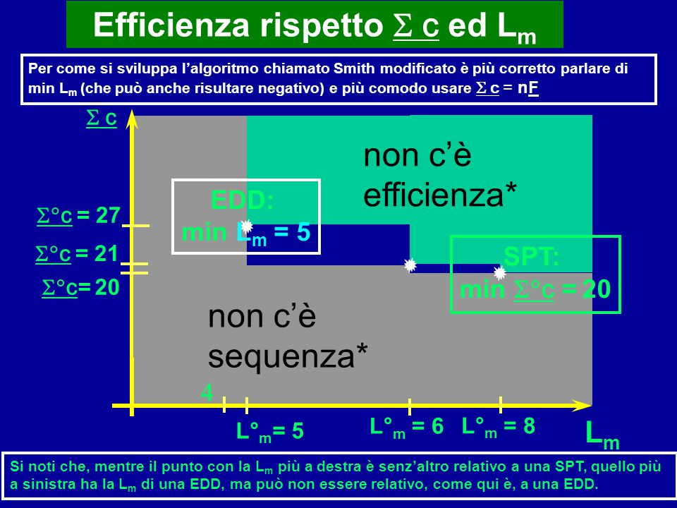 Efficienza rispetto S c ed Lm