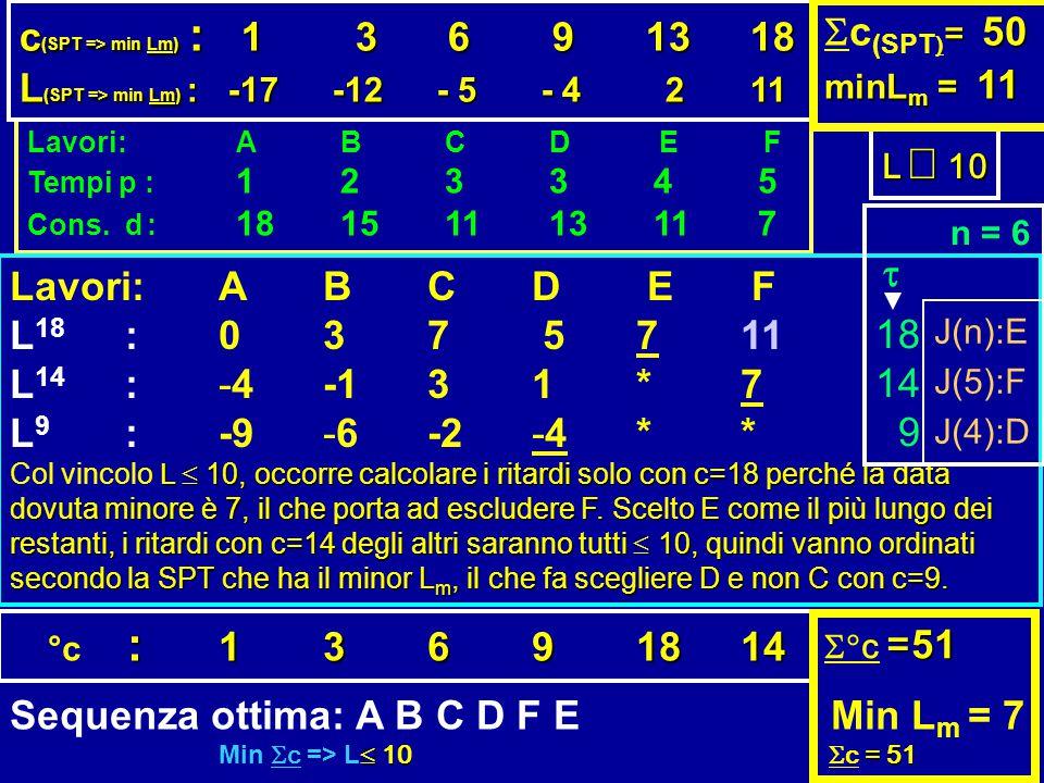 L(SPT => min Lm) : -17 -12 - 5 - 4 2 11 Sc(SPT)= 50