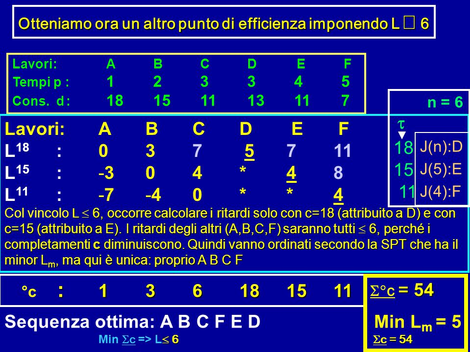 Sequenza ottima: A B C F E D Min Lm = 5
