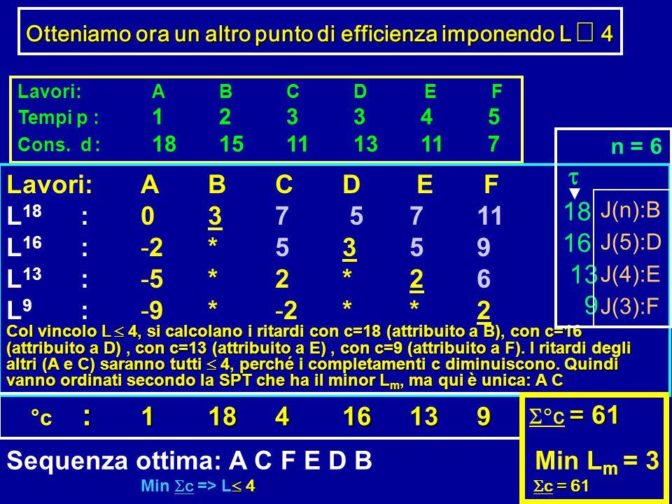 Sequenza ottima: A C F E D B Min Lm = 3