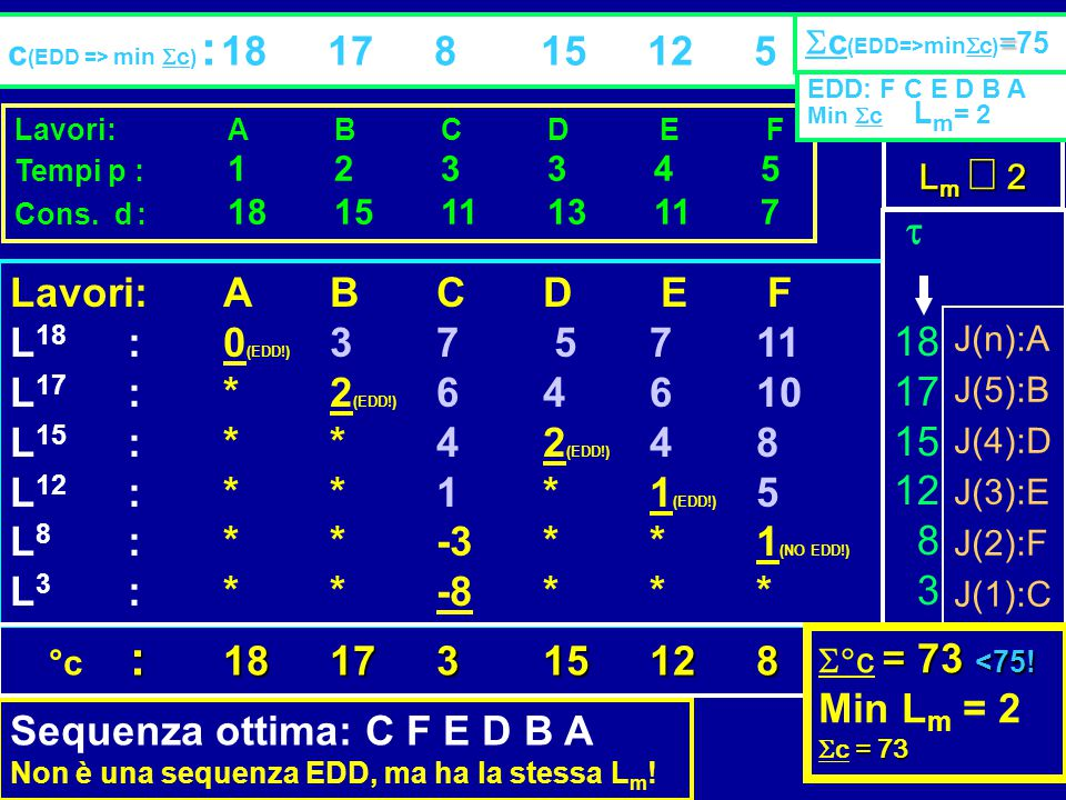 Sequenza ottima: C F E D B A