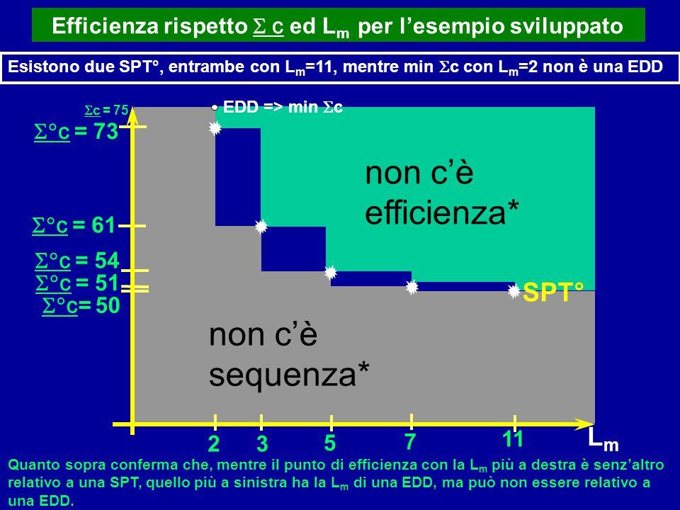 non c'è efficienza* non c'è sequenza* SPT° Lm